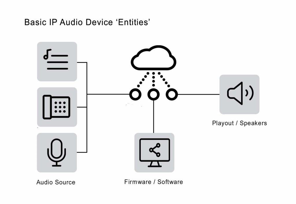 IP audio system entities