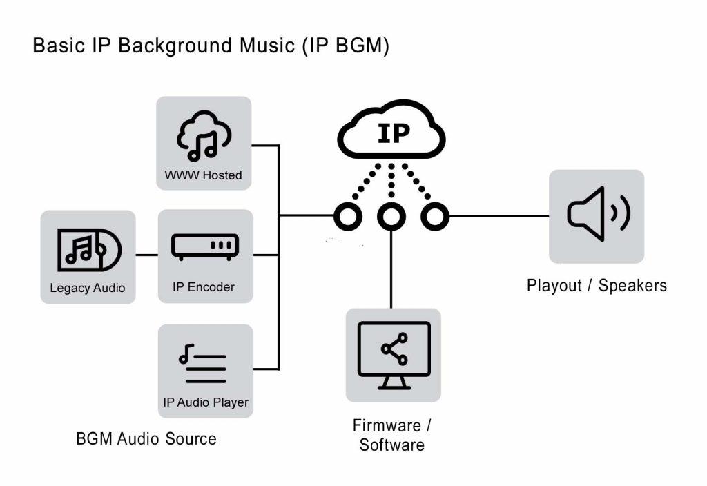 IP Background Music IP BGM