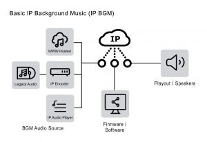 IP Background Music IP BGM