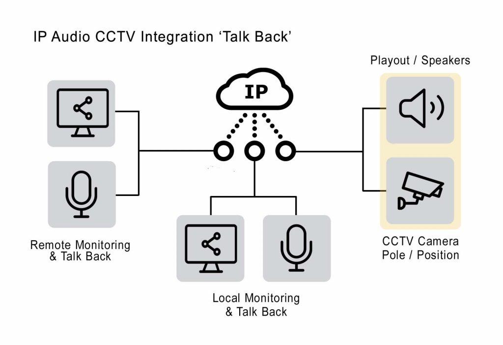 IP CCTV Talkback