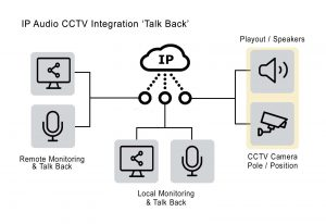 IP CCTV Talkback