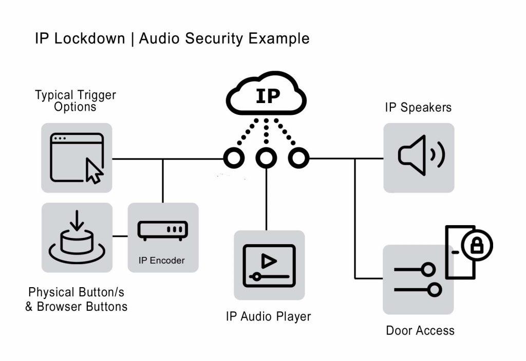 IP Lock down System