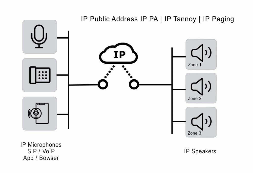 IP Public Address IP Tannoy