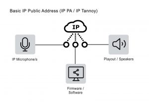 IP Public Address IP Tannoy