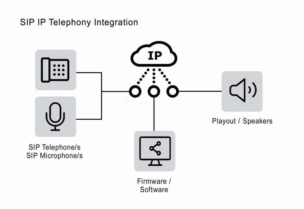 SIP IP Telephony Audio Integration