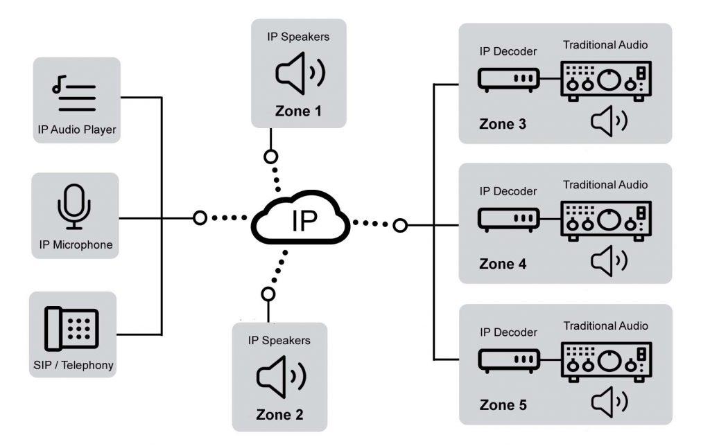 IP Audio Mixed Technology Example