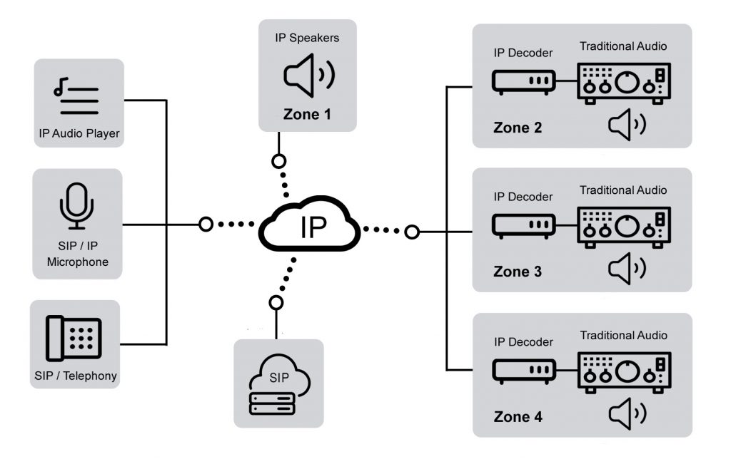sip-ip-audio-mixed-technology-example