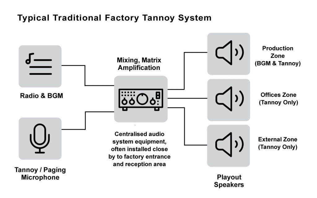 factory-tannoy-system