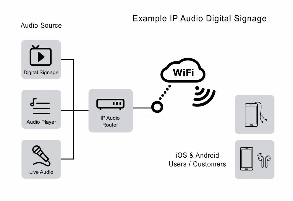ip--audio-wifi-digital-signage