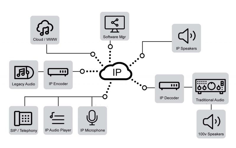 ip-audio-entities